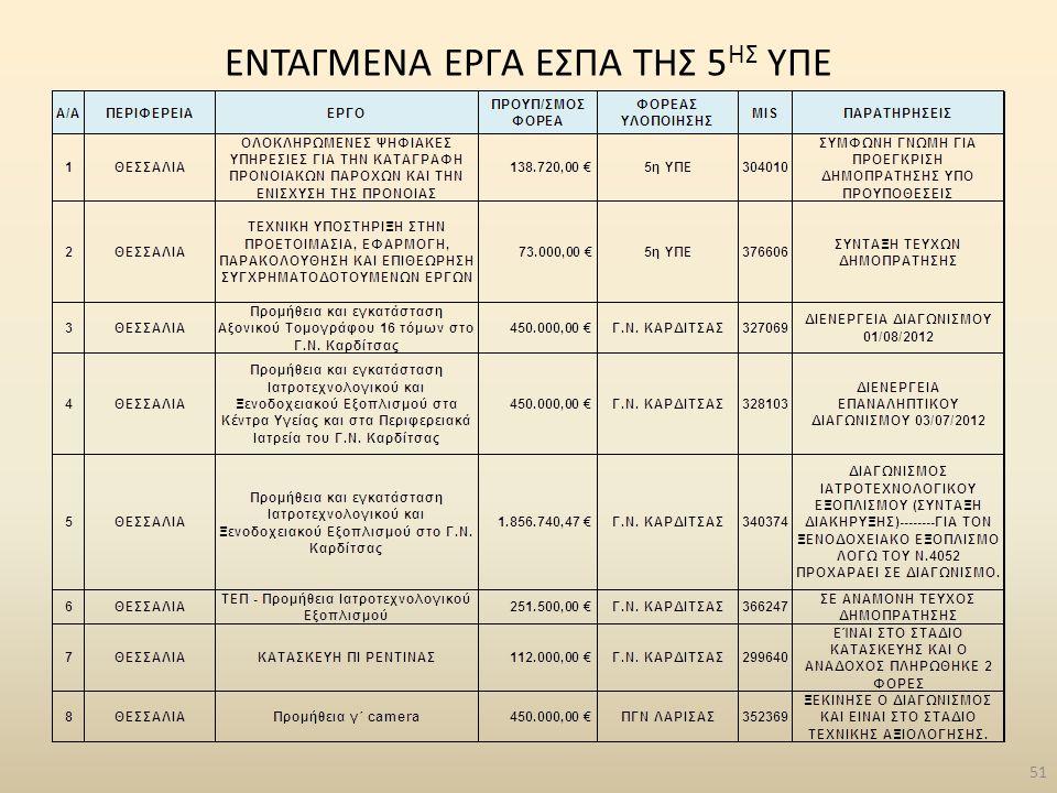 ENTAΓΜΕΝΑ ΕΡΓΑ ΕΣΠΑ ΤΗΣ 5 ΗΣ ΥΠΕ 51