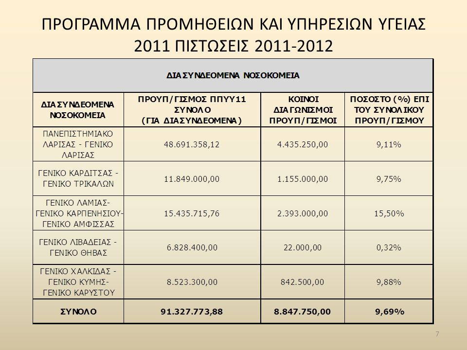 Συμβόλαια Υποστήριξης Παραγωγικής Λειτουργίας (SLA) • Πανεπιστημιακό Νοσοκομείο Λάρισας – Εκτός SLA • Γενικό Νοσοκομείο Λάρισας – Εκτός SLA • Γενικό Νοσοκομείο Βόλου – Εκτός SLA • Γενικό Νοσοκομείο Τρικάλων – 1/1/2012 έως 31/12/2012, 12 μήνες, 147.600,00€ • Γενικό Νοσοκομείο Καρδίτσας – 1/1/2012 έως 31/8/2012, 8 μήνες, 37.884,00€ *
