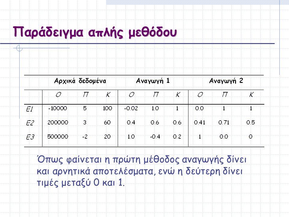 Παράδειγμα απλής μεθόδου Όπως φαίνεται η πρώτη μέθοδος αναγωγής δίνει και αρνητικά αποτελέσματα, ενώ η δεύτερη δίνει τιμές μεταξύ 0 και 1.