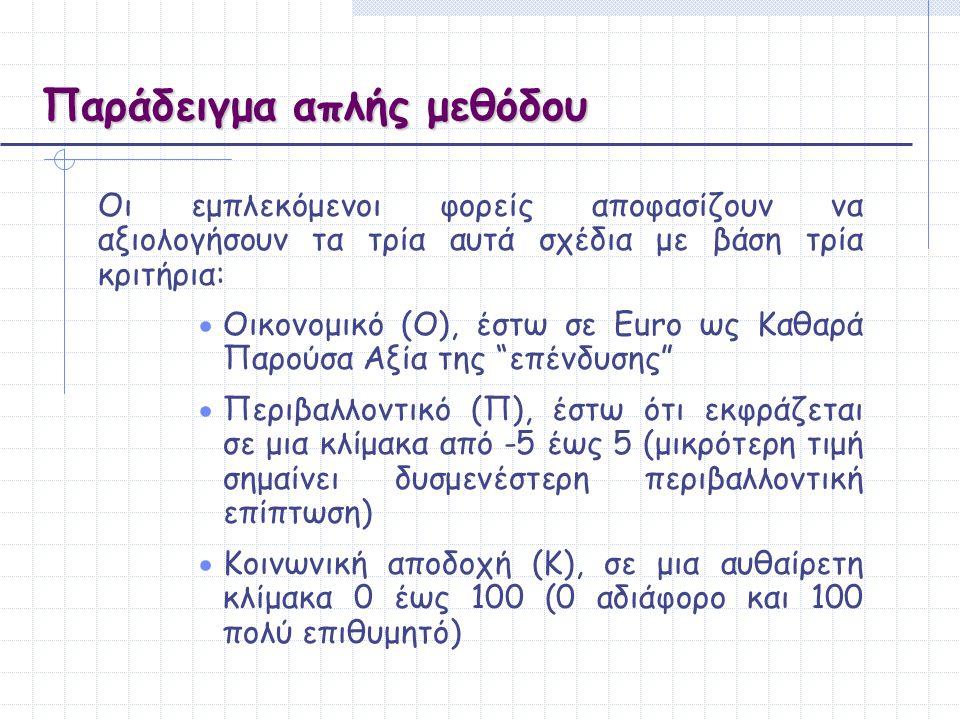 Παράδειγμα απλής μεθόδου Oι εμπλεκόμενοι φορείς αποφασίζουν να αξιολογήσουν τα τρία αυτά σχέδια με βάση τρία κριτήρια:  Oικονομικό (O), έστω σε Euro