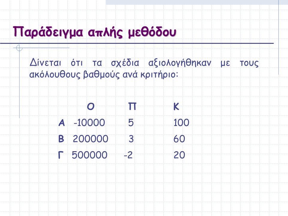 Παράδειγμα απλής μεθόδου Δίνεται ότι τα σχέδια αξιολογήθηκαν με τους ακόλουθους βαθμούς ανά κριτήριο: O ΠK A -10000 5100 B 200000 3 60 Γ 500000 -220