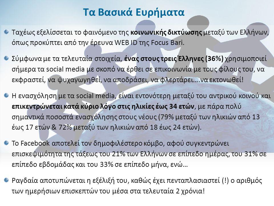 Ταχέως εξελίσσεται το φαινόμενο της κοινωνικής δικτύωσης μεταξύ των Ελλήνων, όπως προκύπτει από την έρευνα WEB ID της Focus Bari. Σύμφωνα με τα τελευτ