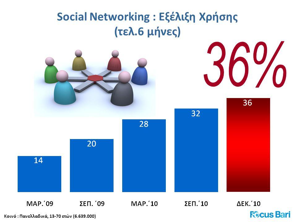 Social Νetworking : Διείσδυση ανά υποομάδα Κοινό : Πανελλαδικά Διεξαγωγή : Σεπτέμβριος-Δεκέμβριος 2010