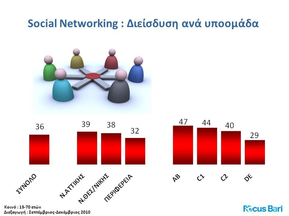 Social Νetworking : Διείσδυση ανά υποομάδα Διεξαγωγή : Σεπτέμβριος-Δεκέμβριος 2010 Κοινό : 13-70 ετών