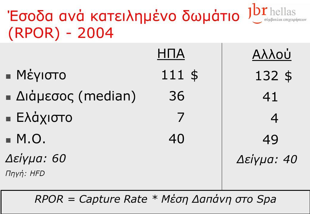 Έσοδα ανά κατειλημένο δωμάτιο (RPOR) - 2004 HΠAHΠA  Μέγιστο111$  Διάμεσος (median)36  Ελάχιστο7  M.O.40 Δείγμα: 60 Πηγή: HFD Αλλού 132$ 41 4 49 Δε