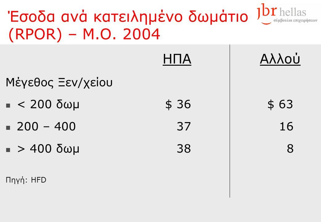 Έσοδα ανά κατειλημένο δωμάτιο (RPOR) – Μ.Ο. 2004 HΠAHΠA Μέγεθος Ξεν/χείου  < 200 δωμ$ 36  200 – 40037  > 400 δωμ38 Πηγή: HFD Αλλού $ 63 16 8