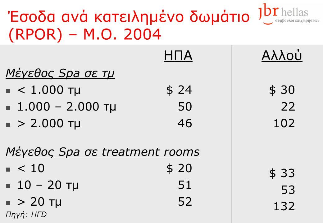 Έσοδα ανά κατειλημένο δωμάτιο (RPOR) – Μ.Ο. 2004 HΠAHΠA Μέγεθος Spa σε τμ  < 1.000 τμ$ 24  1.000 – 2.000 τμ50  > 2.000 τμ46 Μέγεθος Spa σε treatmen