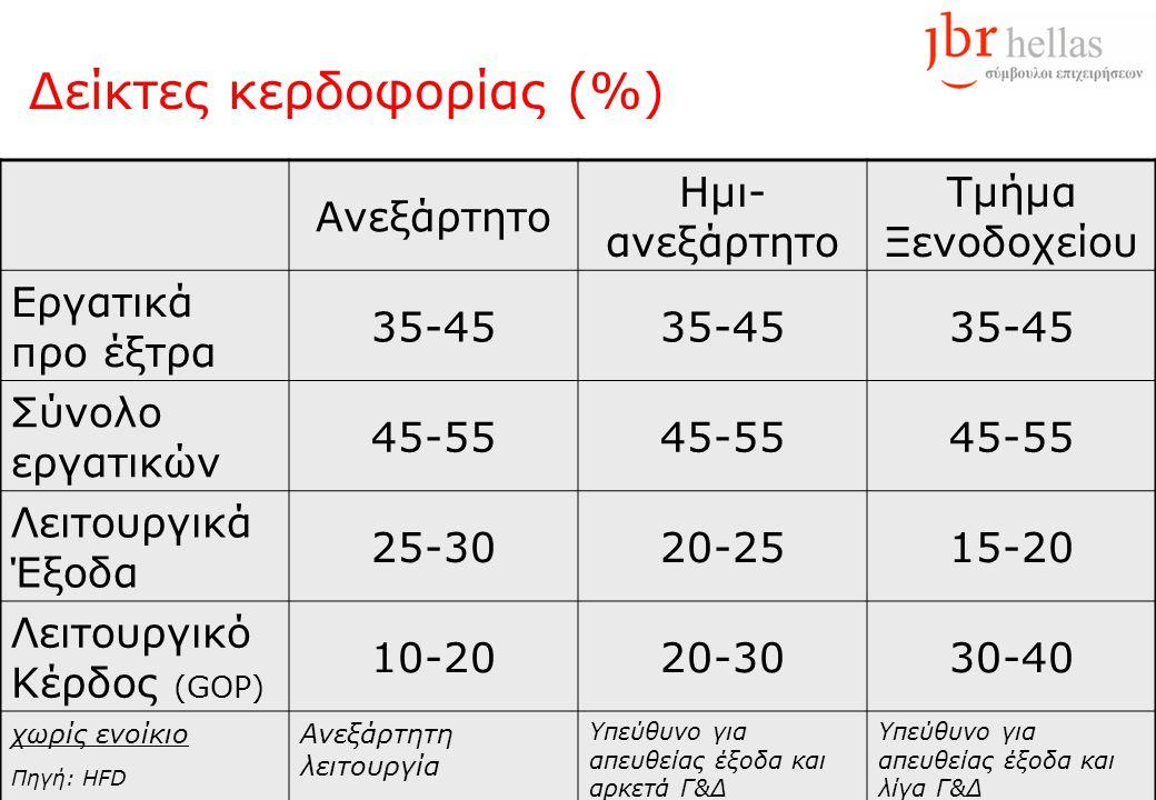 Δείκτες κερδοφορίας (%) Ανεξάρτητο Ημι- ανεξάρτητο Τμήμα Ξενοδοχείου Εργατικά προ έξτρα 35-45 Σύνολο εργατικών 45-55 Λειτουργικά Έξοδα 25-3020-2515-20