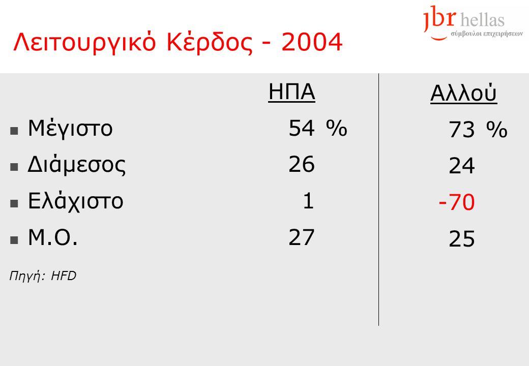 HΠAHΠA  Μέγιστο54%  Διάμεσος26  Ελάχιστο1  M.O.27 Πηγή: HFD Αλλού 73% 24 -70 25 Λειτουργικό Κέρδος - 2004