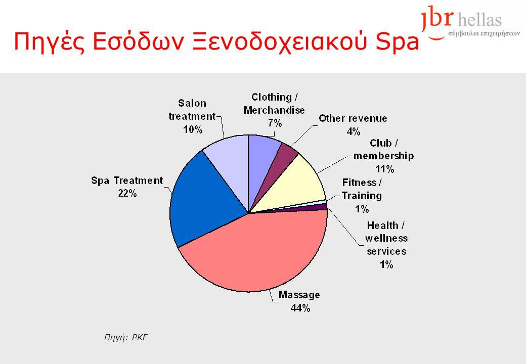 Πηγές Εσόδων Ξενοδοχειακού Spa Πηγή: PKF
