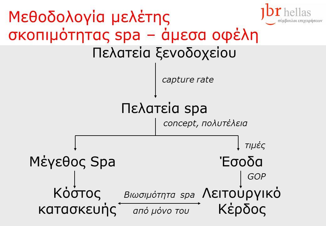 Μεθοδολογία μελέτης σκοπιμότητας spa – άμεσα οφέλη Πελατεία ξενοδοχείου capture rate Πελατεία spa concept, πολυτέλεια τιμές Μέγεθος Spa Έσοδα GOP Κόστ