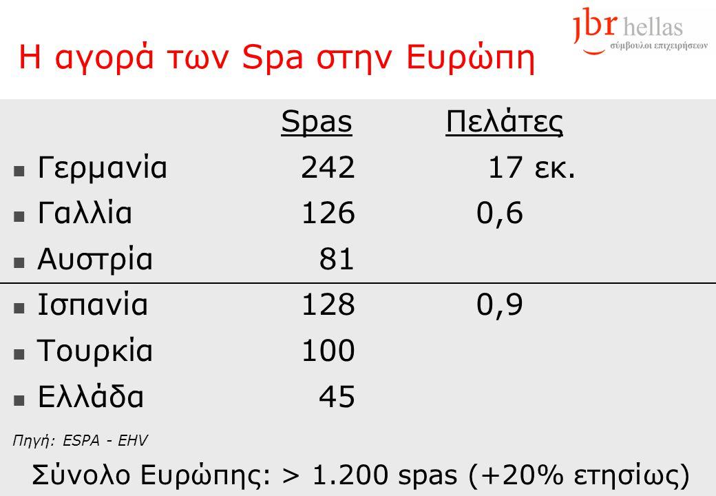 Η αγορά των Spa στην Ευρώπη Spas Πελάτες  Γερμανία24217 εκ.  Γαλλία1260,6  Αυστρία81  Ισπανία1280,9  Τουρκία100  Ελλάδα45 Πηγή: ESPA - EHV Σύνολ