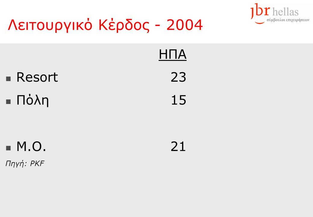 HΠA  Resort23  Πόλη15  M.O.21 Πηγή: PKF Λειτουργικό Κέρδος - 2004