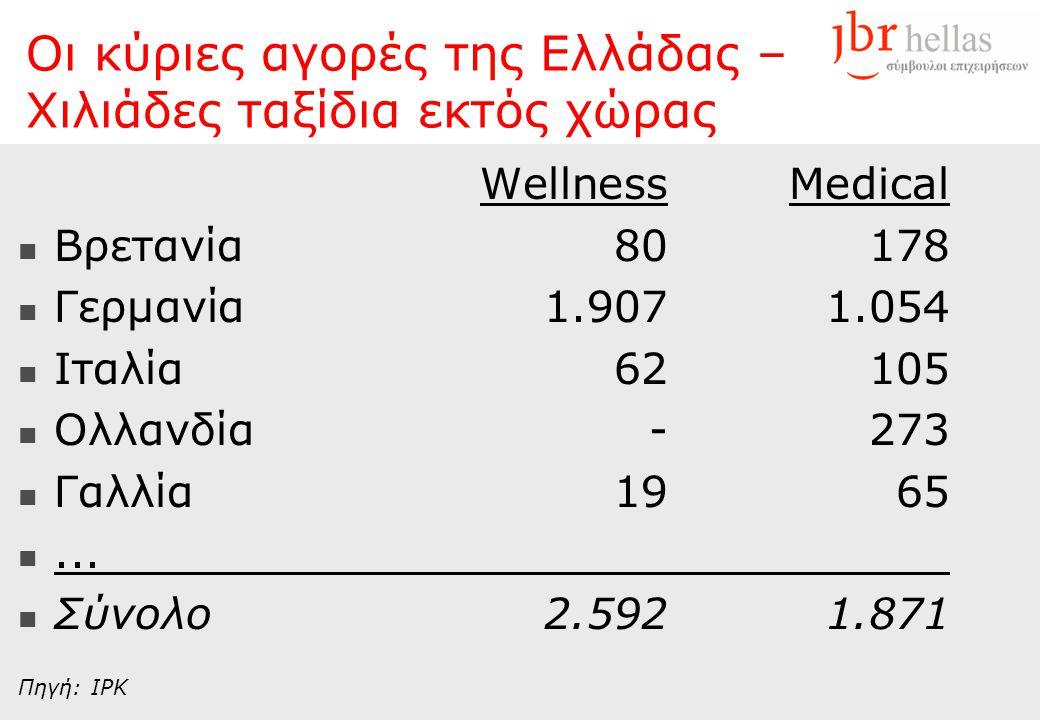 Οι κύριες αγορές της Ελλάδας – Χιλιάδες ταξίδια εκτός χώρας WellnessMedical  Βρετανία80178  Γερμανία1.9071.054  Ιταλία62105  Ολλανδία-273  Γαλλία