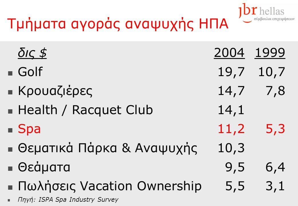 Τμήματα αγοράς αναψυχής ΗΠΑ δις $20041999  Golf 19,710,7  Κρουαζιέρες14,77,8  Health / Racquet Club 14,1  Spa 11,25,3  Θεματικά Πάρκα & Αναψυχής1
