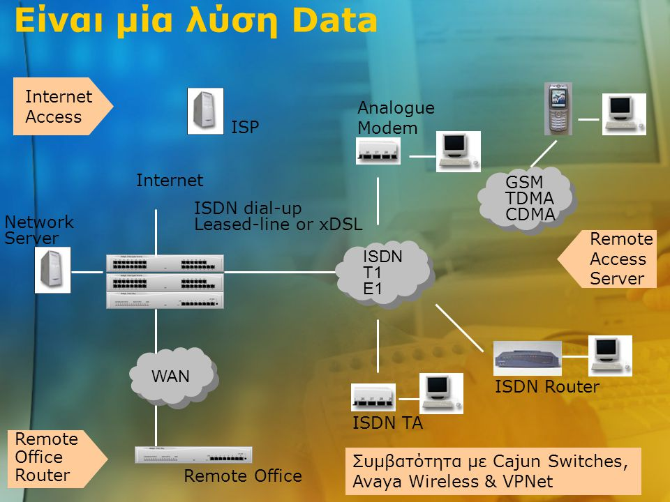 Είναι μία λύση Data Network Server WAN Remote Office Remote Office Router ISDN T1 E1 Analogue Modem ISDN TA ISDN Router GSM TDMA CDMA Remote Access Server Συμβατότητα με Cajun Switches, Avaya Wireless & VPNet Internet Access ISP Internet ISDN dial-up Leased-line or xDSL