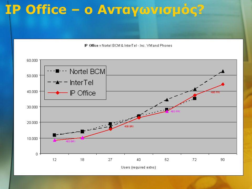 IP Office – ο Ανταγωνισμός