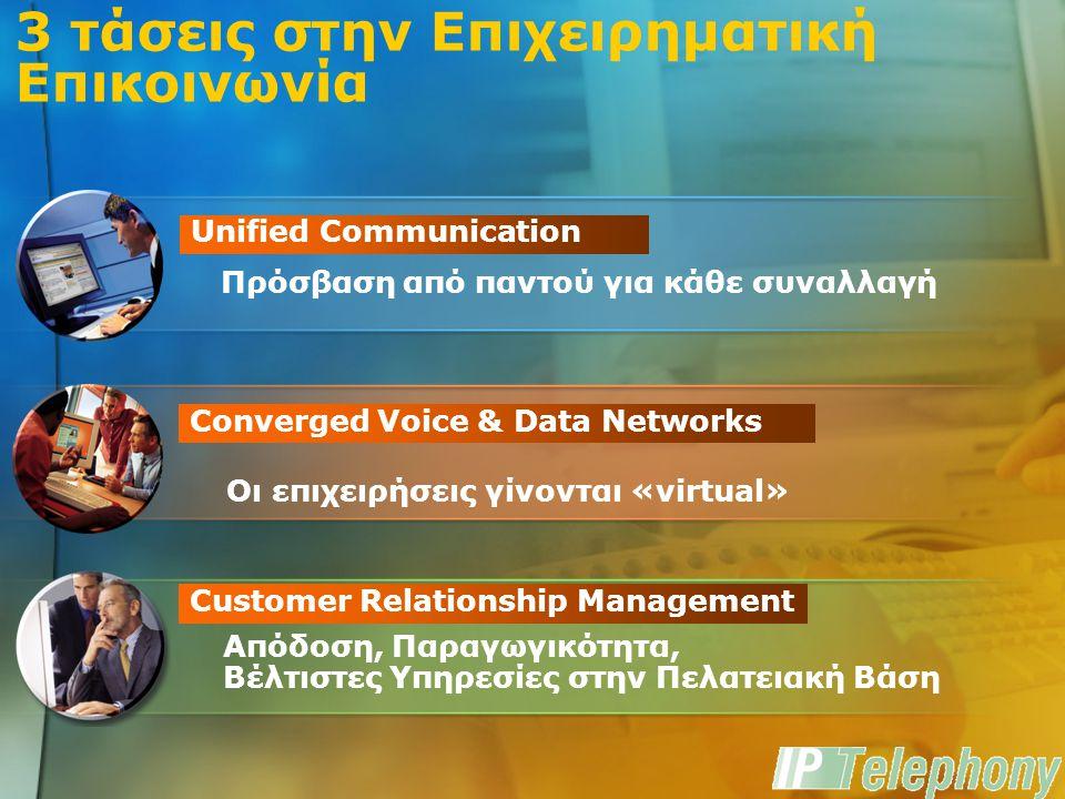 Τάσεις στην Τηλεφωνία Telephony Enabled LAN Traditional & IP enhanced Voice 10,000 20,000 30,000 40,000 50,000 60,000 1999200020012002200320042005 0 Λύσεις IP Λύσεις με δυνατότητα αναβάθμισης σε IP