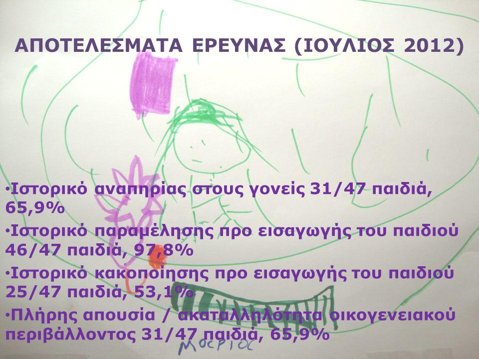 ΑΠΟΤΕΛΕΣΜΑΤΑ ΕΡΕΥΝΑΣ (ΙΟΥΛΙΟΣ 2012) • Ιστορικό αναπηρίας στους γονείς 31/47 παιδιά, 65,9% • Ιστορικό παραμέλησης προ εισαγωγής του παιδιού 46/47 παιδιά, 97,8% • Ιστορικό κακοποίησης προ εισαγωγής του παιδιού 25/47 παιδιά, 53,1% • Πλήρης απουσία / ακαταλληλότητα οικογενειακού περιβάλλοντος 31/47 παιδιά, 65,9%