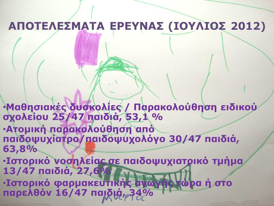 ΑΠΟΤΕΛΕΣΜΑΤΑ ΕΡΕΥΝΑΣ (ΙΟΥΛΙΟΣ 2012) • Μαθησιακές δυσκολίες / Παρακολούθηση ειδικού σχολείου 25/47 παιδιά, 53,1 % • Ατομική παρακολούθηση από παιδοψυχίατρο/παιδοψυχολόγο 30/47 παιδιά, 63,8% • Ιστορικό νοσηλείας σε παιδοψυχιατρικό τμήμα 13/47 παιδιά, 27,6% • Ιστορικό φαρμακευτικής αγωγής τώρα ή στο παρελθόν 16/47 παιδιά, 34%