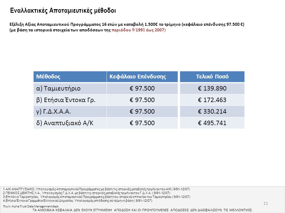Εναλλακτικές Αποταμιευτικές μέθοδοι 11 Πηγή: Alpha Trust Data Management dept. ΜέθοδοςΚεφάλαιο Επένδυσης α) Ταμιευτήριο€ 97.500 β) Ετήσια Έντοκα Γρ.€