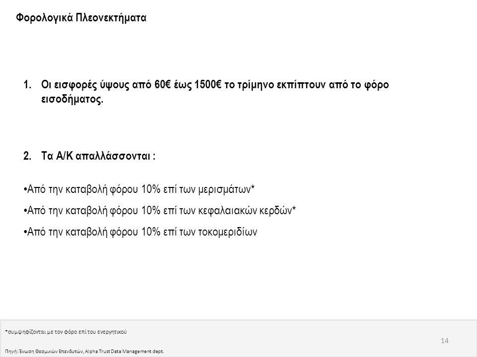 Φορολογικά Πλεονεκτήματα 1.Οι εισφορές ύψους από 60€ έως 1500€ το τρίμηνο εκπίπτουν από το φόρο εισοδήματος. 2.Τα Α/Κ απαλλάσσονται : • Από την καταβο