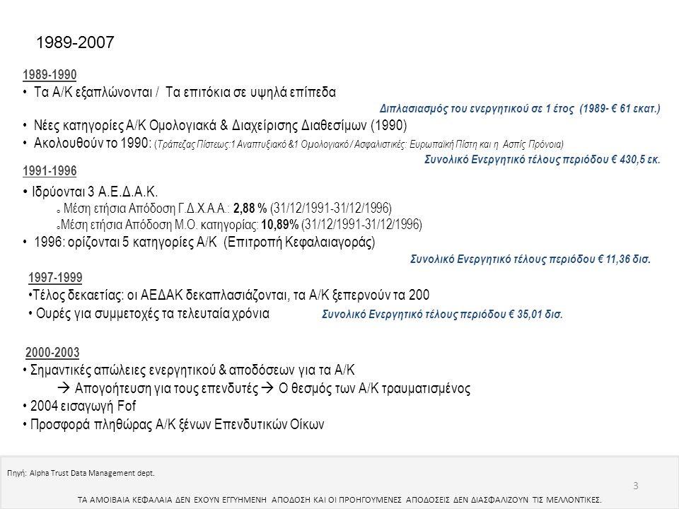 1989-1990 • Τα Α/Κ εξαπλώνονται / Τα επιτόκια σε υψηλά επίπεδα Διπλασιασμός του ενεργητικού σε 1 έτος (1989- € 61 εκατ.) • Νέες κατηγορίες Α/Κ Ομολογι
