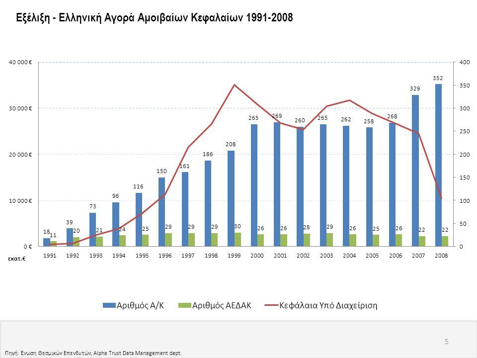 Πηγή: Ένωση Θεσμικών Επενδυτών, Alpha Trust Data Management dept. 5 Εξέλιξη - Ελληνική Αγορά Αμοιβαίων Κεφαλαίων 1991-2008