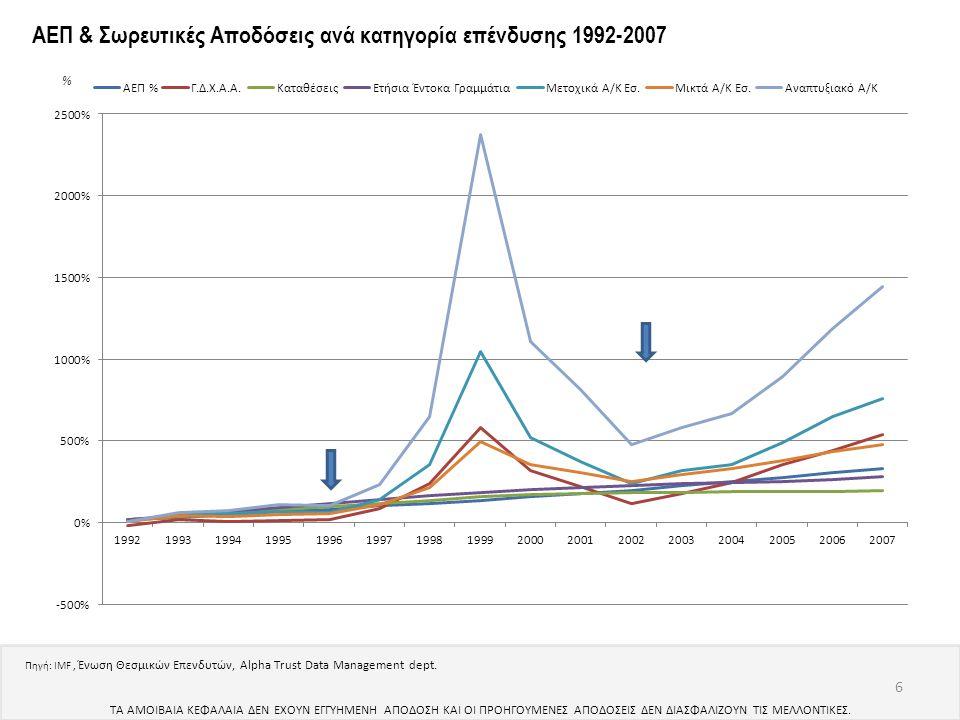 6 ΑΕΠ & Σωρευτικές Αποδόσεις ανά κατηγορία επένδυσης 1992-2007 % Πηγή: IMF, Ένωση Θεσμικών Επενδυτών, Alpha Trust Data Management dept. ΤΑ ΑΜΟΙΒΑΙΑ ΚΕ
