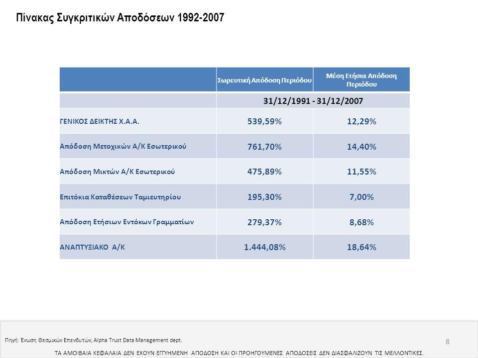 Πηγή: Ένωση Θεσμικών Επενδυτών, Alpha Trust Data Management dept. 8 Πίνακας Συγκριτικών Αποδόσεων 1992-2007 ΤΑ ΑΜΟΙΒΑΙΑ ΚΕΦΑΛΑΙΑ ΔΕΝ ΕΧΟΥΝ ΕΓΓΥΗΜΕΝΗ Α