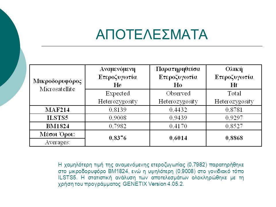 ΑΠΟΤΕΛΕΣΜΑΤΑ Η χαμηλότερη τιμή της αναμενόμενης ετεροζυγωτίας (0,7982) παρατηρήθηκε στο μικροδορυφόρο BM1824, ενώ η υψηλότερη (0,9008) στο γονιδιακό τόπο ILSTS5.