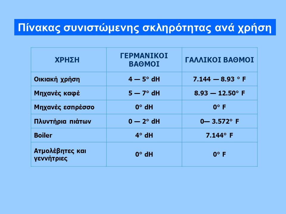 Πίνακας συνιστώμενης σκληρότητας ανά χρήση ΧΡΗΣΗ ΓΕΡΜΑΝΙΚΟΙ ΒΑΘΜΟΙ ΓΑΛΛΙΚΟΙ ΒΑΘΜΟΙ Οικιακή χρήση4 — 5° dH7.144 — 8.93 ° F Μηχανές καφέ5 — 7° dH8.93 —
