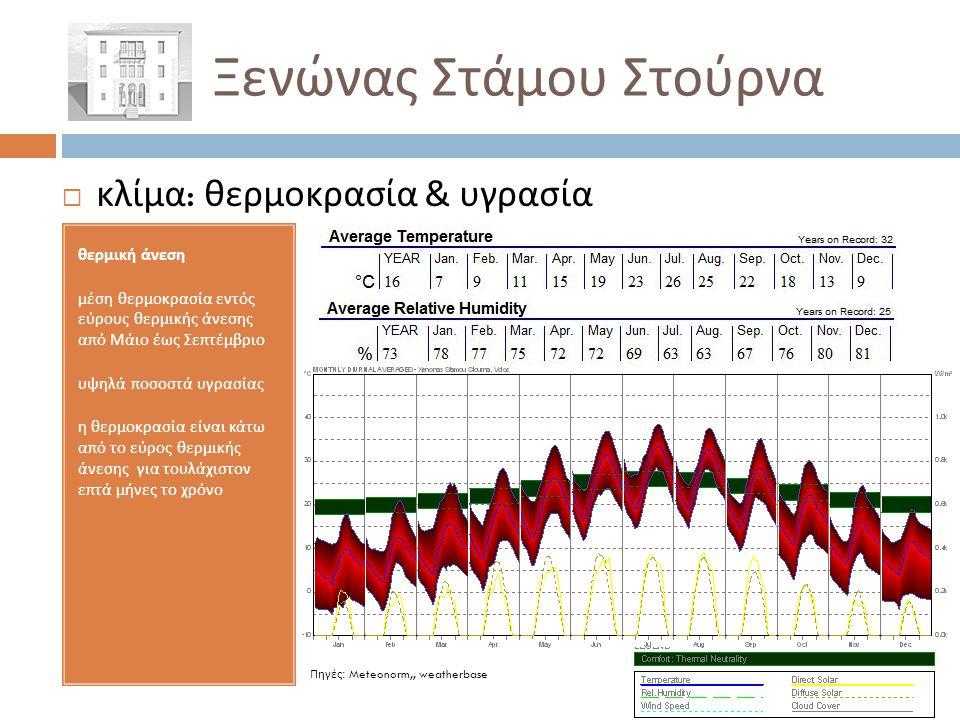  κλίμα : θερμοκρασία & υγρασία θερμική άνεση μέση θερμοκρασία εντός εύρους θερμικής άνεσης από Μάιο έως Σεπτέμβριο υψηλά ποσοστά υγρασίας η θερμοκρασ