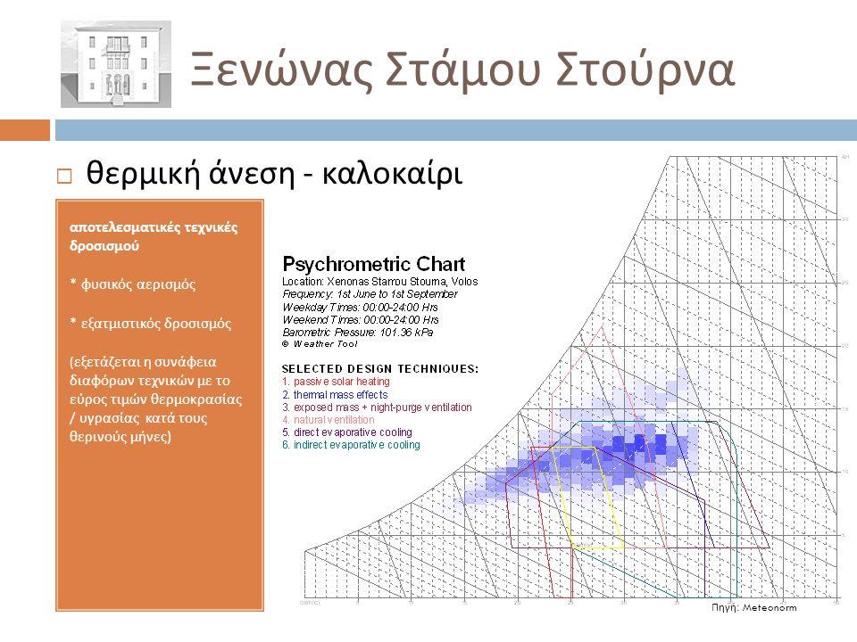 Ξενώνας Στάμου Στούρνα Πηγή: Meteonorm  θερμική άνεση - καλοκαίρι αποτελεσματικές τεχνικές δροσισμού * φυσικός αερισμός * εξατμιστικός δροσισμός ( εξ