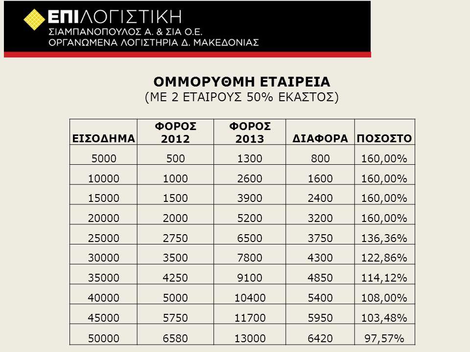 ΟΜΜΟΡΥΘΜΗ ΕΤΑΙΡΕΙΑ (ΜΕ 2 ΕΤΑΙΡΟΥΣ 50% ΕΚΑΣΤΟΣ) ΕΙΣΟΔΗΜΑ ΦΟΡΟΣ 2012 ΦΟΡΟΣ 2013ΔΙΑΦΟΡΑΠΟΣΟΣΤΟ 50005001300800160,00% 10000100026001600160,00% 15000150039