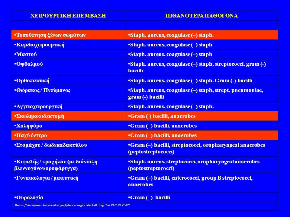 ΧΕΙΡΟΥΡΓΙΚΗ ΕΠΕΜΒΑΣΗΠΙΘΑΝΟΤΕΡΑ ΠΑΘΟΓΟΝΑ •Τοποθέτηση ξένων σωμάτων•Staph. aureus, coagulase (–) staph. •Καρδιοχειρουργική•Staph. aureus, coagulase (–)
