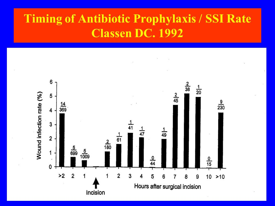 Timing of Antibiotic Prophylaxis / SSI Rate Classen DC. 1992