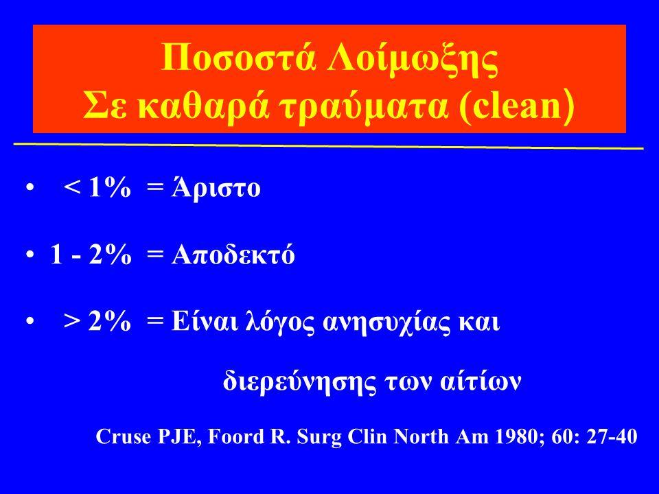 Ποσοστά Λοίμωξης Σε καθαρά τραύματα (clean ) • < 1% = Άριστο •1 - 2% = Αποδεκτό • > 2% = Είναι λόγος ανησυχίας και διερεύνησης των αίτίων Cruse PJE, F