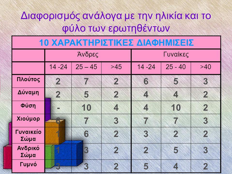 Διαφορισμός ανάλογα με την ηλικία και το φύλο των ερωτηθέντων 10 ΧΑΡΑΚΤΗΡΙΣΤΙΚΕΣ ΔΙΑΦΗΜΙΣΕΙΣ ΆνδρεςΓυναίκες 14 -2425 – 45>4514 -2425 - 40>40 Πλούτος 272653 Δύναμη 252442 Φύση -1044 2 Χιούμορ 673773 Γυναικείο Σώμα 162322 Ανδρικό Σώμα 132253 Γυμνό 332542