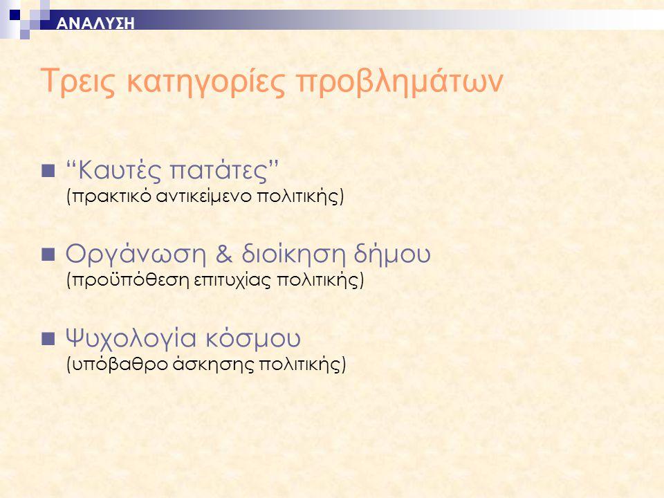 Τρεις κατηγορίες προβλημάτων  Καυτές πατάτες (πρακτικό αντικείμενο πολιτικής)  Οργάνωση & διοίκηση δήμου (προϋπόθεση επιτυχίας πολιτικής)  Ψυχολογία κόσμου (υπόβαθρο άσκησης πολιτικής) ΑΝΑΛΥΣΗ