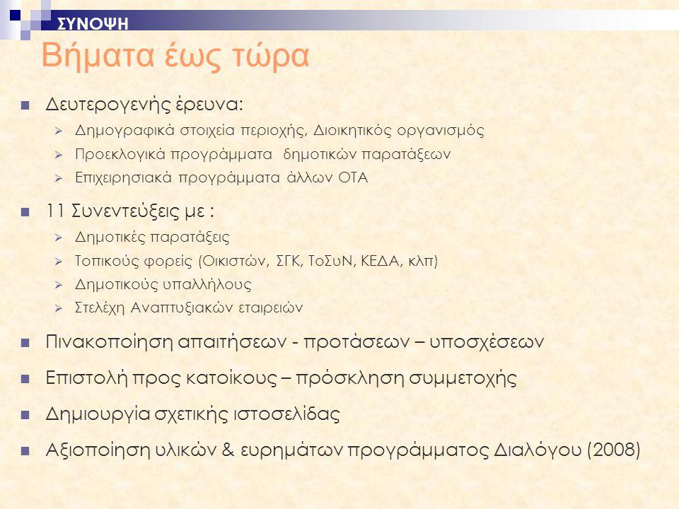 Βήματα έως τώρα  Δευτερογενής έρευνα:  Δημογραφικά στοιχεία περιοχής, Διοικητικός οργανισμός  Προεκλογικά προγράμματα δημοτικών παρατάξεων  Επιχειρησιακά προγράμματα άλλων ΟΤΑ  11 Συνεντεύξεις με :  Δημοτικές παρατάξεις  Τοπικούς φορείς (Οικιστών, ΣΓΚ, ΤοΣυΝ, ΚΕΔΑ, κλπ)  Δημοτικούς υπαλλήλους  Στελέχη Αναπτυξιακών εταιρειών  Πινακοποίηση απαιτήσεων - προτάσεων – υποσχέσεων  Επιστολή προς κατοίκους – πρόσκληση συμμετοχής  Δημιουργία σχετικής ιστοσελίδας  Αξιοποίηση υλικών & ευρημάτων προγράμματος Διαλόγου (2008) ΣΥΝΟΨΗ