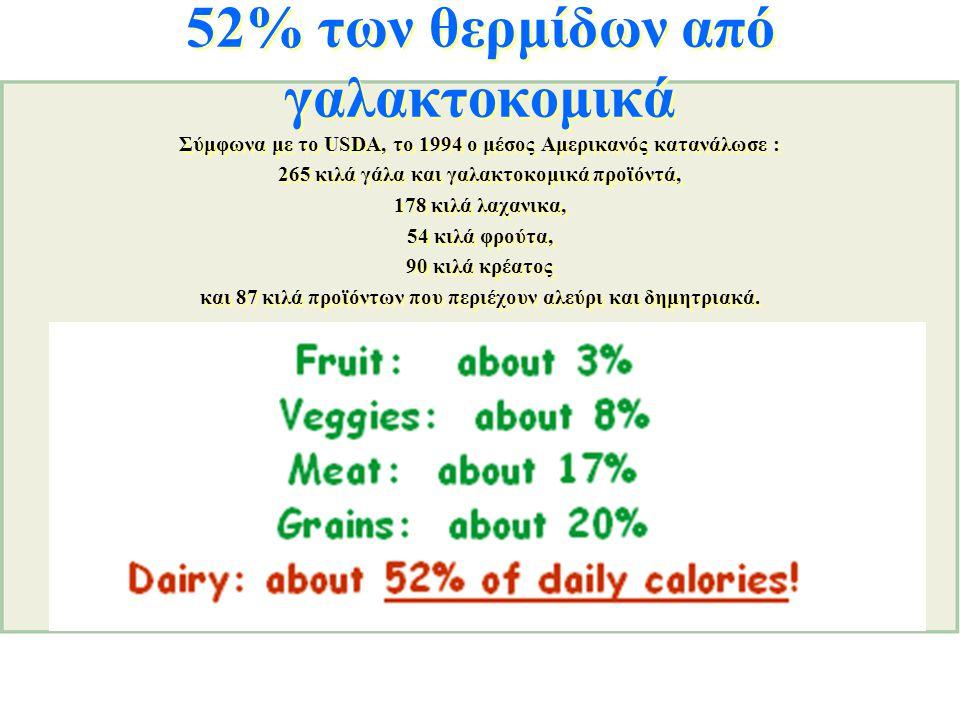 52% των θερμίδων από γαλακτοκομικά Σύμφωνα με το USDA, το 1994 ο μέσος Αμερικανός κατανάλωσε : 265 κιλά γάλα και γαλακτοκομικά προϊόντά, 178 κιλά λαχα