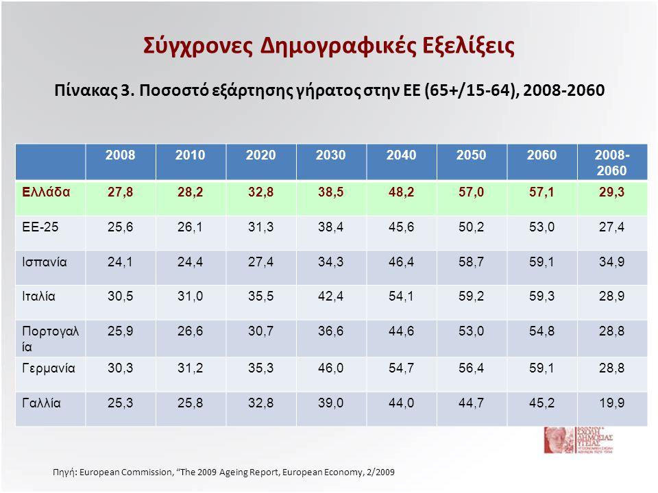 """Σύγχρονες Δημογραφικές Εξελίξεις Πίνακας 3. Ποσοστό εξάρτησης γήρατος στην ΕΕ (65+/15-64), 2008-2060 Πηγή: European Commission, """"The 2009 Ageing Repor"""