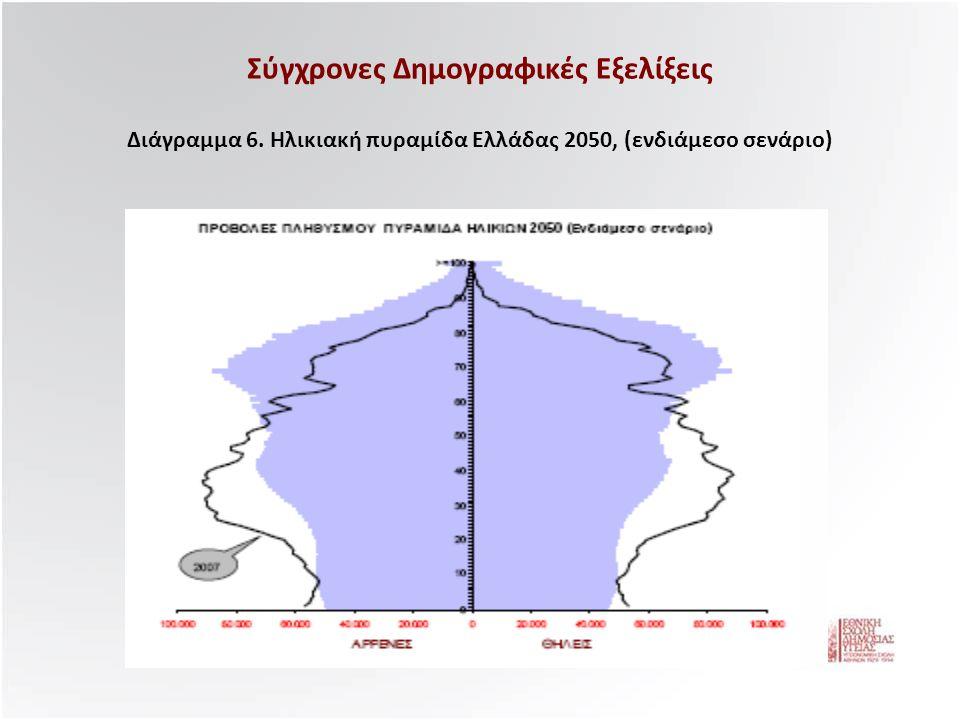 Σύγχρονες Δημογραφικές Εξελίξεις Διάγραμμα 6. Ηλικιακή πυραμίδα Ελλάδας 2050, (ενδιάμεσο σενάριο)