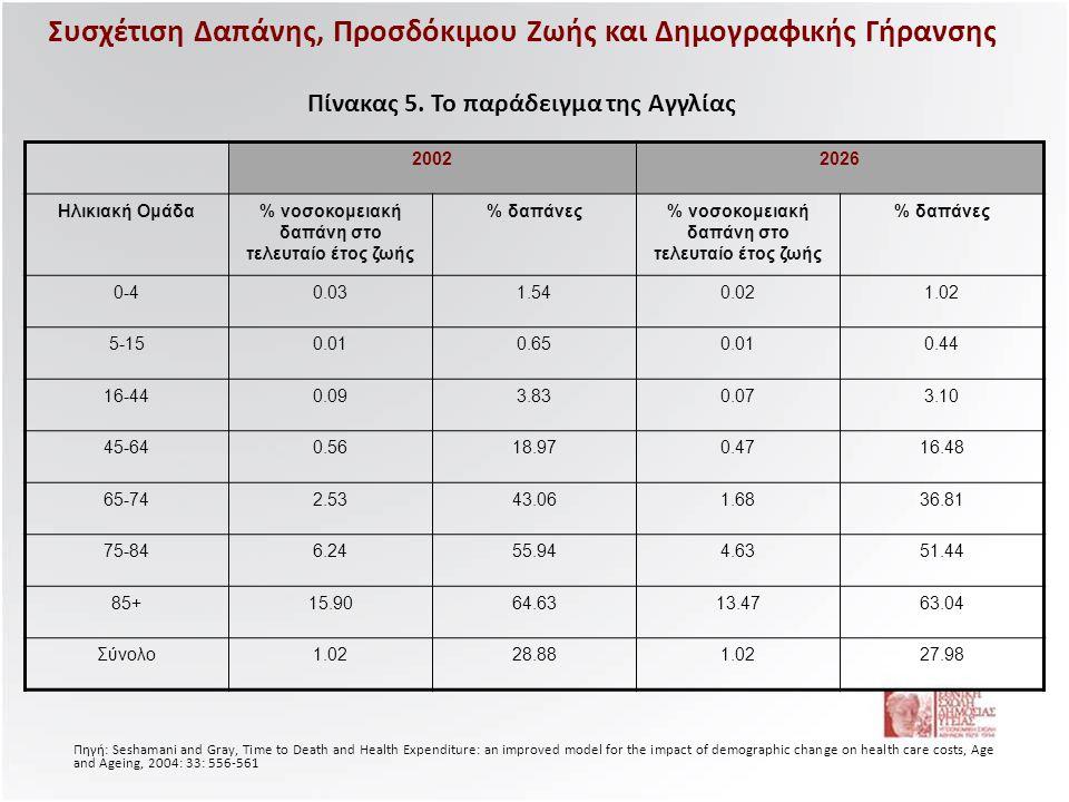 Συσχέτιση Δαπάνης, Προσδόκιμου Ζωής και Δημογραφικής Γήρανσης Πίνακας 5. Το παράδειγμα της Αγγλίας 20022026 Ηλικιακή Ομάδα% νοσοκομειακή δαπάνη στο τε