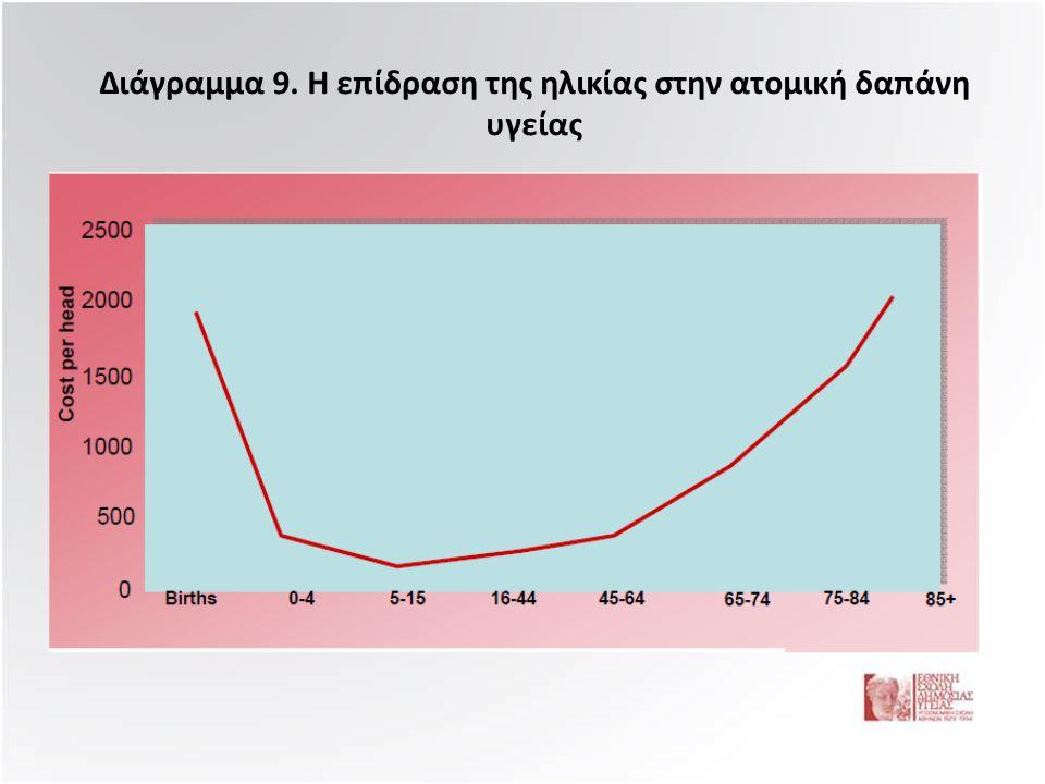 Διάγραμμα 9. Η επίδραση της ηλικίας στην ατομική δαπάνη υγείας