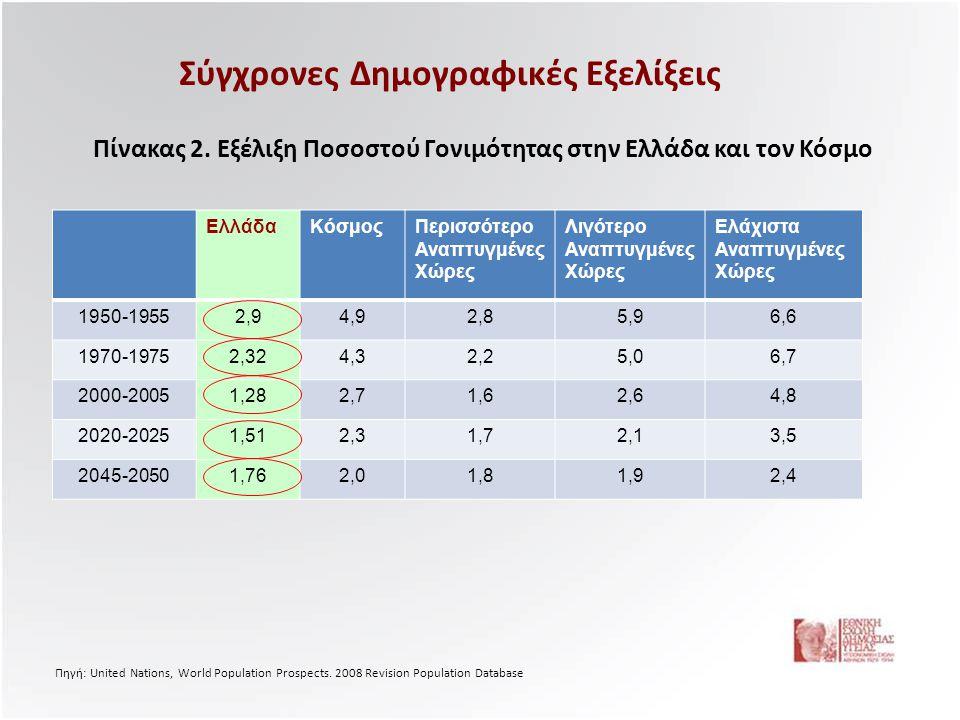 Σύγχρονες Δημογραφικές Εξελίξεις ΕλλάδαΚόσμοςΠερισσότερο Αναπτυγμένες Χώρες Λιγότερο Αναπτυγμένες Χώρες Ελάχιστα Αναπτυγμένες Χώρες 1950-19552,94,92,8