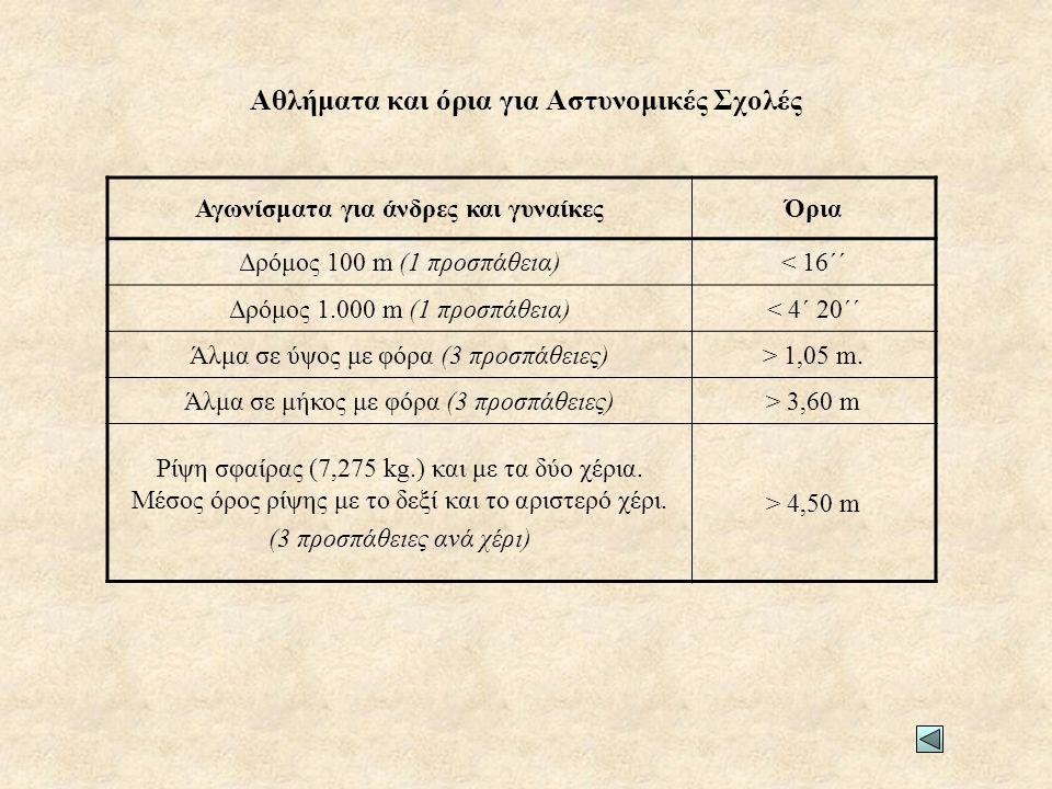 Αθλήματα και όρια για Αστυνομικές Σχολές Αγωνίσματα για άνδρες και γυναίκεςΌρια Δρόμος 100 m (1 προσπάθεια)< 16΄΄ Δρόμος 1.000 m (1 προσπάθεια)< 4΄ 20΄΄ Άλμα σε ύψος με φόρα (3 προσπάθειες)> 1,05 m.
