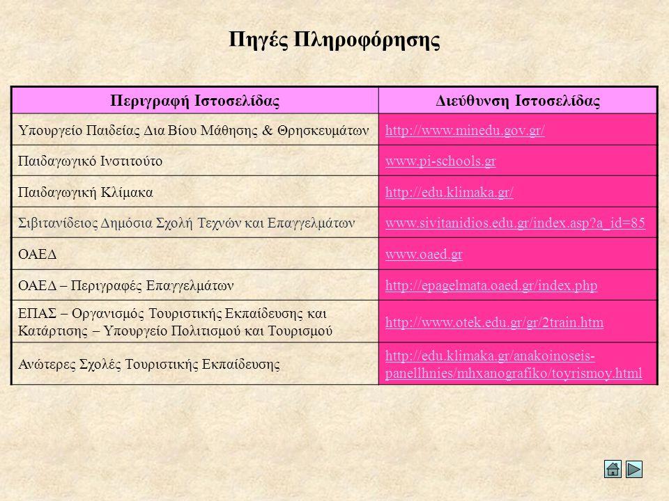 Πηγές Πληροφόρησης Περιγραφή ΙστοσελίδαςΔιεύθυνση Ιστοσελίδας Υπουργείο Παιδείας Δια Βίου Μάθησης & Θρησκευμάτωνhttp://www.minedu.gov.gr/ Παιδαγωγικό