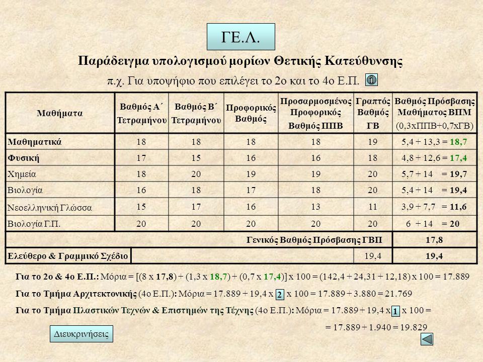 Για το 2ο & 4ο Ε.Π.: Μόρια = [(8 x 17,8) + (1,3 x 18,7) + (0,7 x 17,4)] x 100 = (142,4 + 24,31 + 12,18) x 100 = 17.889 Για το Τμήμα Αρχιτεκτονικής (4ο